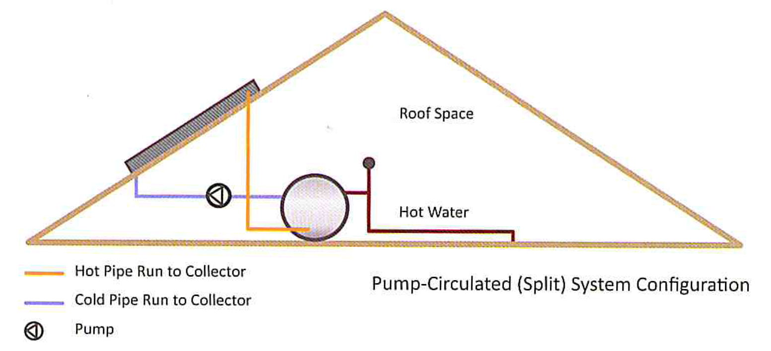 Pump-Circulated (Split) Solar Water Heating System Geyser