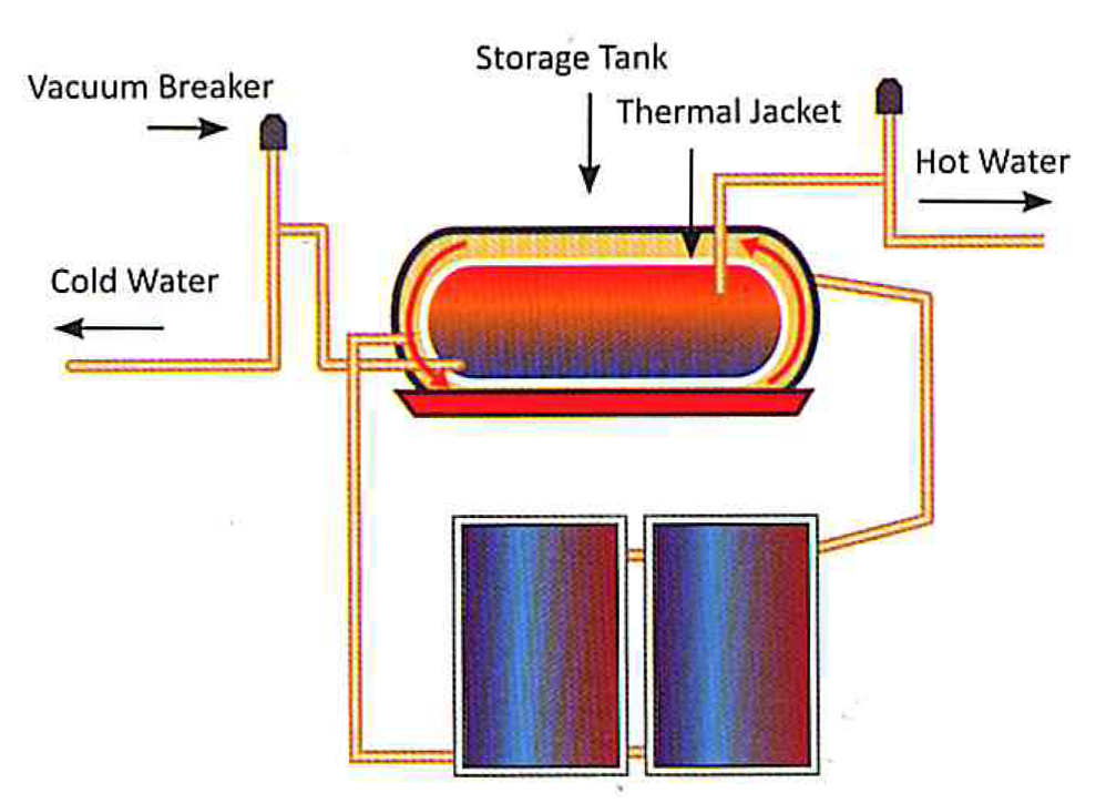 direct solar water heating system geyser | Solar Water Heating ...