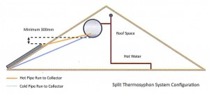 split thermosyphon solar geyser