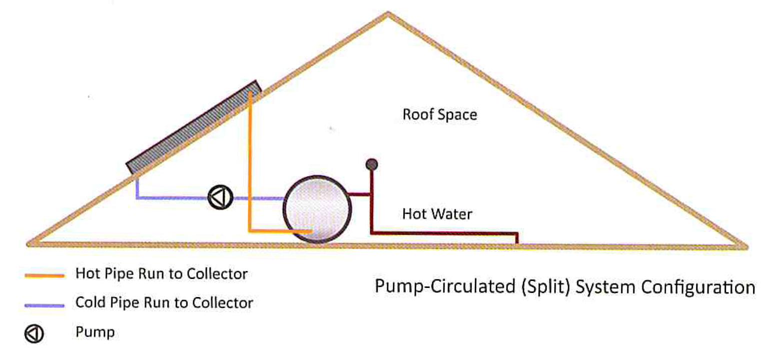 Pump Circulated Split Solar Water Heating System Geyser