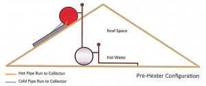 Pre-heater solar geyser