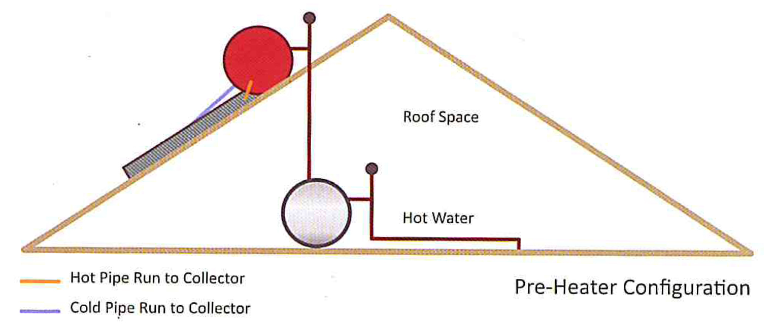 Pump circulated split solar water heating system geyser for Most effective heating system
