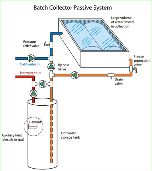 Diagram of solar water heating system